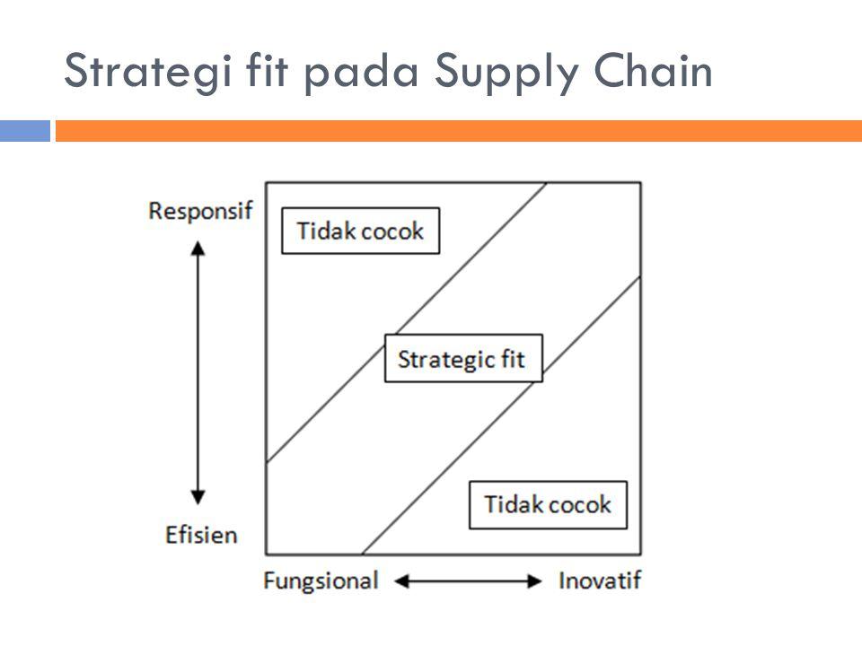 Strategi fit pada Supply Chain