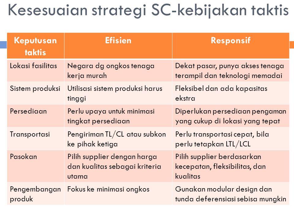 Kesesuaian strategi SC-kebijakan taktis Keputusan taktis EfisienResponsif Lokasi fasilitasNegara dg ongkos tenaga kerja murah Dekat pasar, punya akses