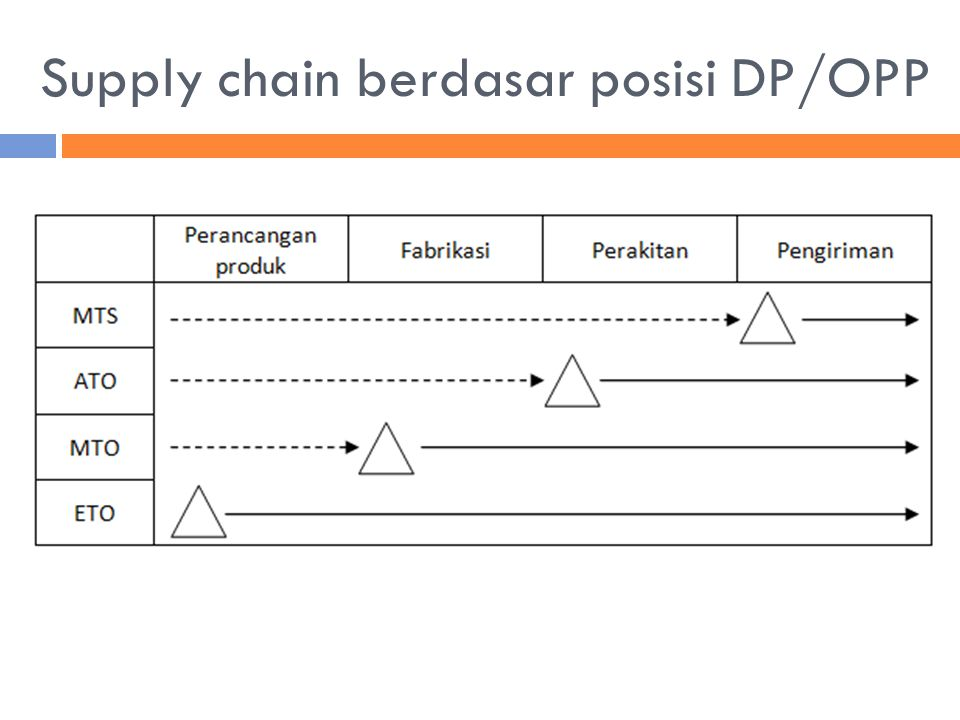 Supply chain berdasar posisi DP/OPP