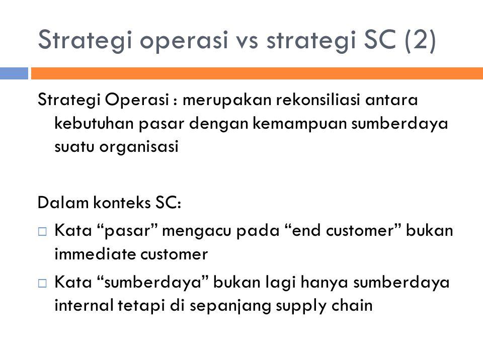 Strategi Supply Chain Kumpulan kegiatan dan aksi strategis di sepanjang supply chain yang menciptakan rekonsiliasi antara apa yang dibutuhkan pelanggan akhir dengan kemampuan sumberdaya yang ada pada supply chain tersebut