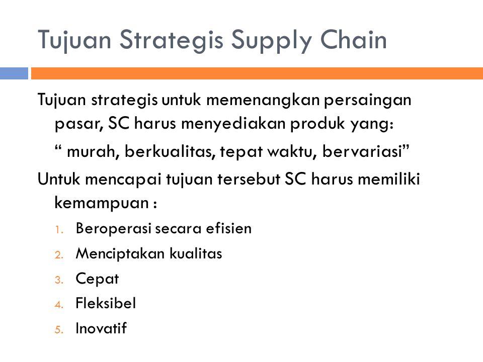 """Tujuan Strategis Supply Chain Tujuan strategis untuk memenangkan persaingan pasar, SC harus menyediakan produk yang: """" murah, berkualitas, tepat waktu"""