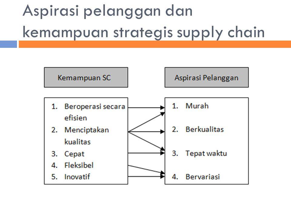 Aspirasi pelanggan dan kemampuan strategis supply chain