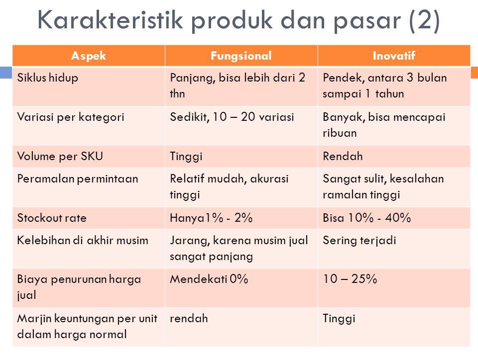 AspekFungsionalInovatif Siklus hidupPanjang, bisa lebih dari 2 thn Pendek, antara 3 bulan sampai 1 tahun Variasi per kategoriSedikit, 10 – 20 variasiB