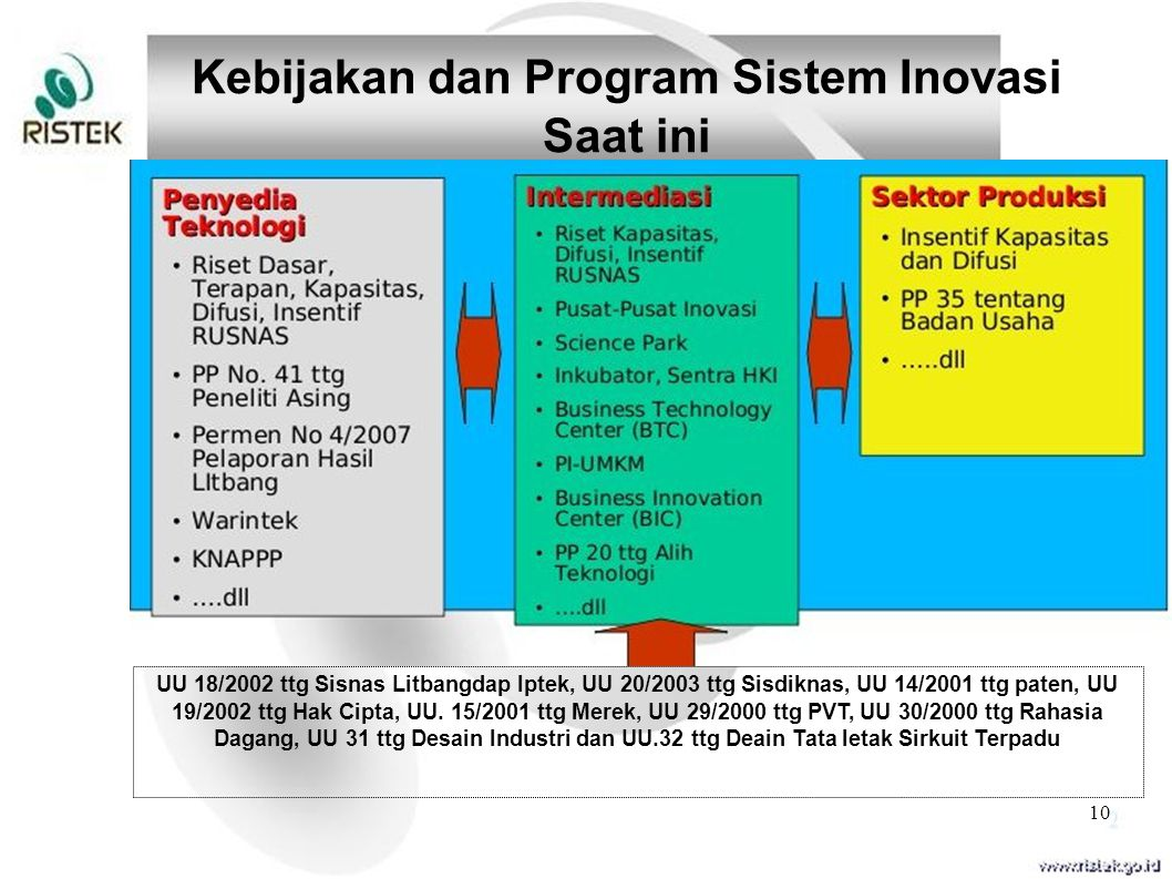 10 Kebijakan dan Program Sistem Inovasi Saat ini UU 18/2002 ttg Sisnas Litbangdap Iptek, UU 20/2003 ttg Sisdiknas, UU 14/2001 ttg paten, UU 19/2002 tt