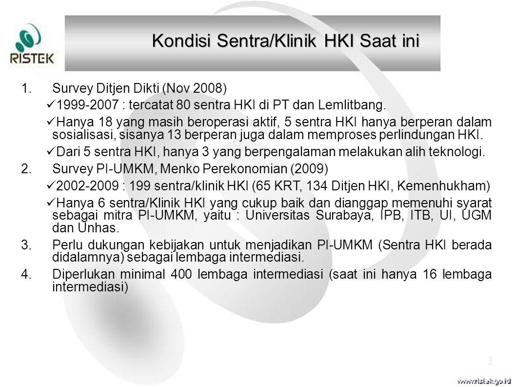 Kondisi Sentra/Klinik HKI Saat ini 1.Survey Ditjen Dikti (Nov 2008) 1999-2007 : tercatat 80 sentra HKI di PT dan Lemlitbang. Hanya 18 yang masih berop
