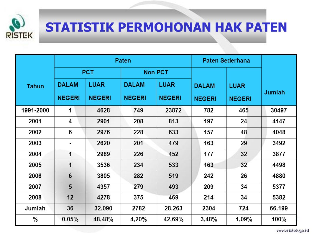 STATISTIK PERMOHONAN HAK PATEN Tahun PatenPaten Sederhana Jumlah PCTNon PCT DALAM NEGERI LUAR NEGERI DALAM NEGERI LUAR NEGERI DALAM NEGERI LUAR NEGERI