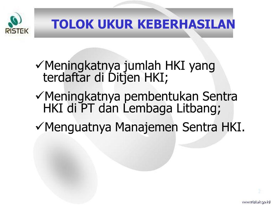 TOLOK UKUR KEBERHASILAN Meningkatnya jumlah HKI yang terdaftar di Ditjen HKI; Meningkatnya pembentukan Sentra HKI di PT dan Lembaga Litbang; Menguatny