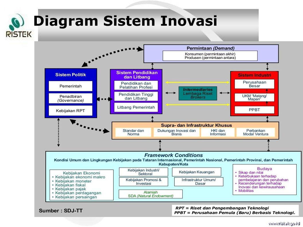 Diagram Sistem Inovasi