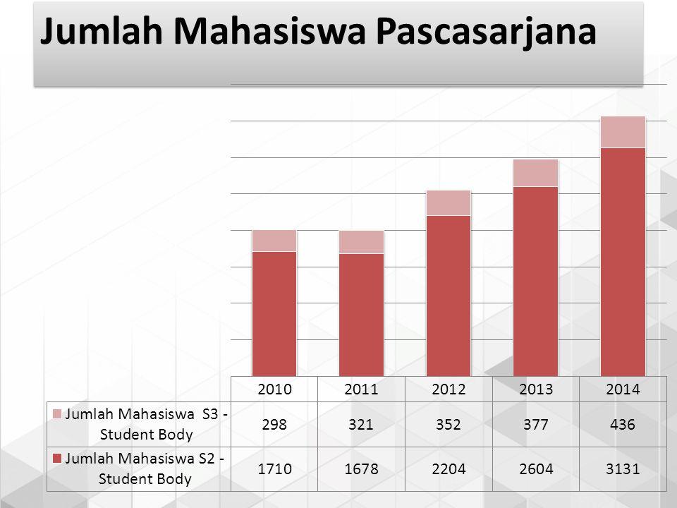 Jumlah Mahasiswa Pascasarjana
