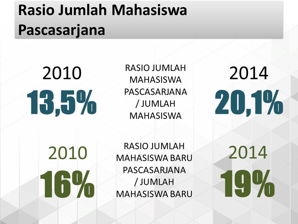 2010 13,5% RASIO JUMLAH MAHASISWA PASCASARJANA / JUMLAH MAHASISWA 2014 20,1% RASIO JUMLAH MAHASISWA BARU PASCASARJANA / JUMLAH MAHASISWA BARU 2010 16%
