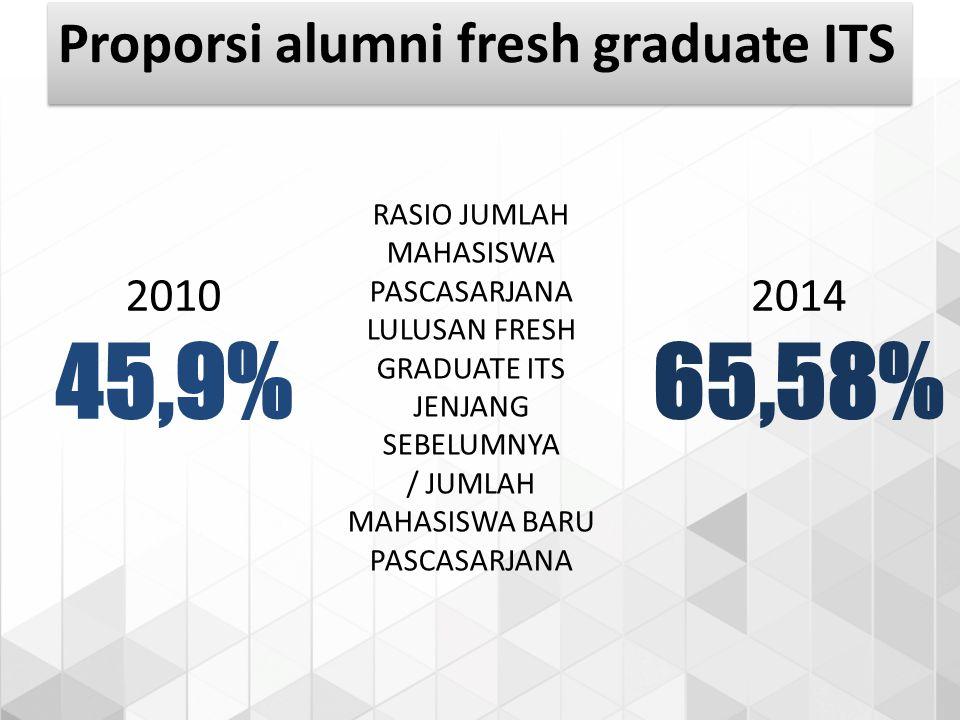 RASIO JUMLAH MAHASISWA PASCASARJANA LULUSAN FRESH GRADUATE ITS JENJANG SEBELUMNYA / JUMLAH MAHASISWA BARU PASCASARJANA 2010 45,9% 2014 65,58% Proporsi