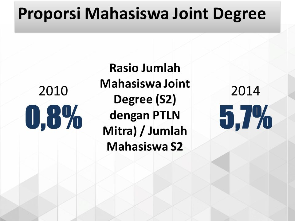 Rasio Jumlah Mahasiswa Joint Degree (S2) dengan PTLN Mitra) / Jumlah Mahasiswa S2 2010 0,8% 2014 5,7% Proporsi Mahasiswa Joint Degree