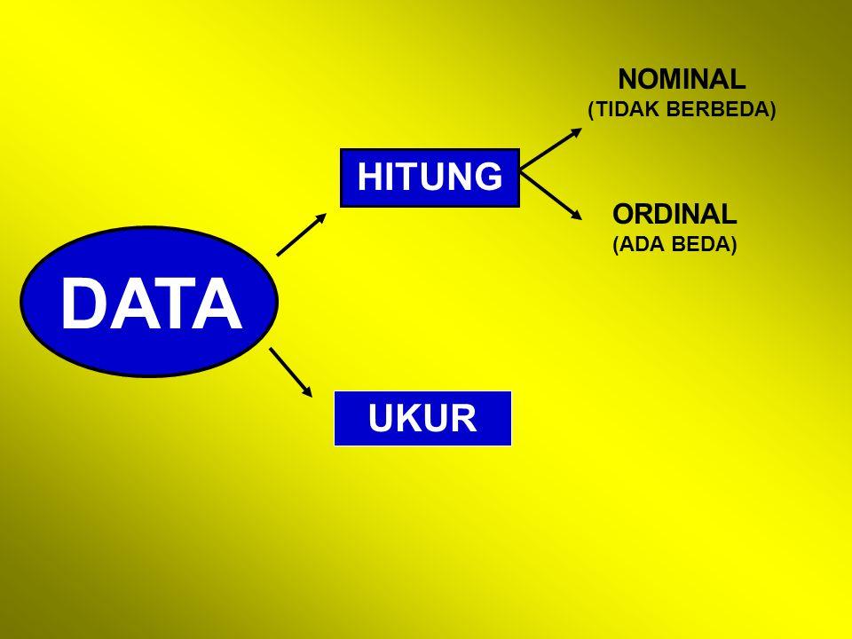 DATA HITUNG NOMINAL (TIDAK BERBEDA) ORDINAL (ADA BEDA) UKUR