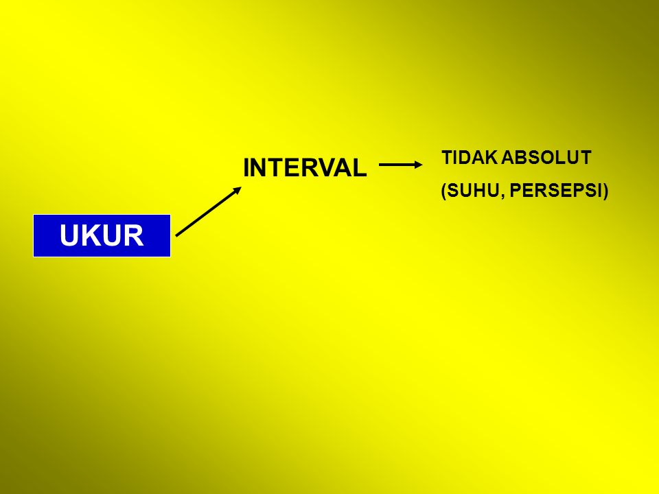 INTERVAL TIDAK ABSOLUT (SUHU, PERSEPSI)