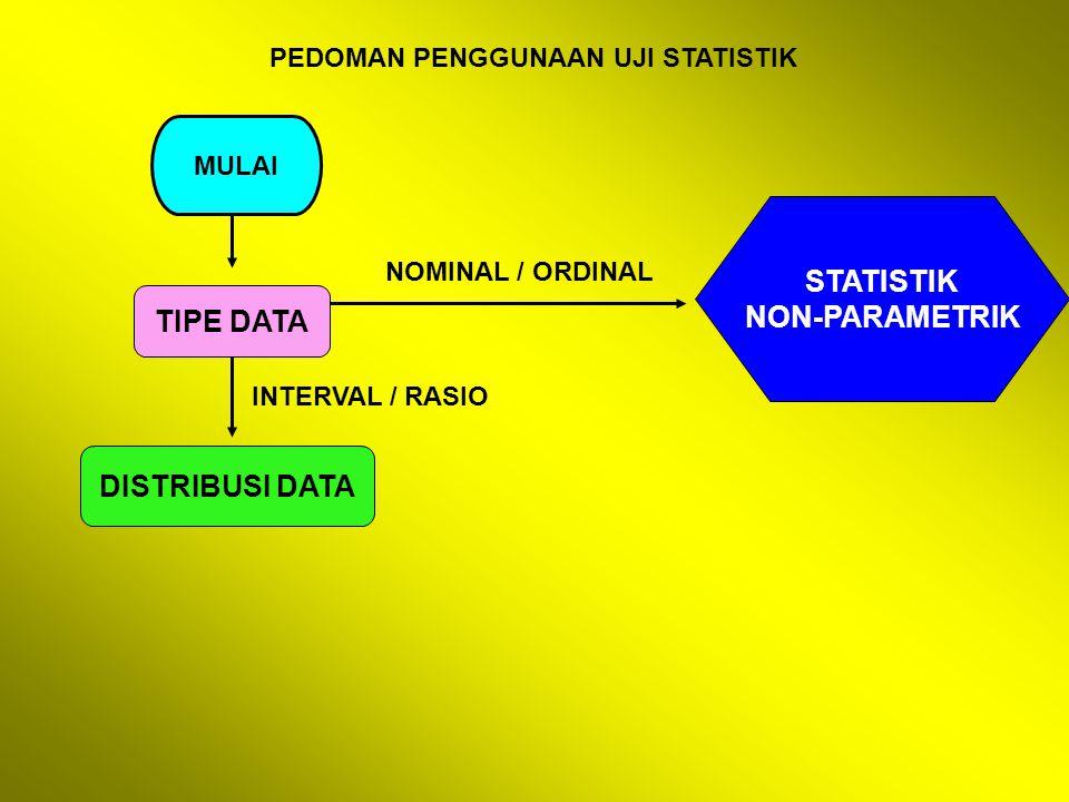 PEDOMAN PENGGUNAAN UJI STATISTIK MULAI TIPE DATA DISTRIBUSI DATA STATISTIK NON-PARAMETRIK NOMINAL / ORDINAL INTERVAL / RASIO