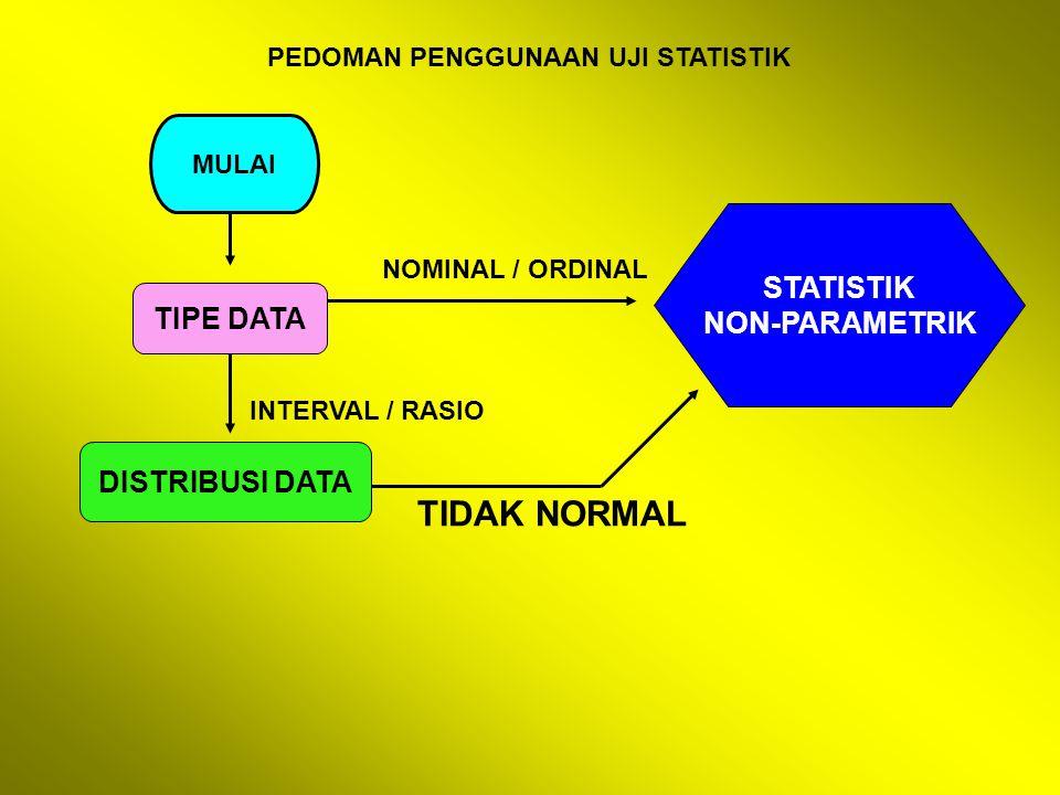 PEDOMAN PENGGUNAAN UJI STATISTIK MULAI TIPE DATA DISTRIBUSI DATA STATISTIK NON-PARAMETRIK NOMINAL / ORDINAL INTERVAL / RASIO TIDAK NORMAL