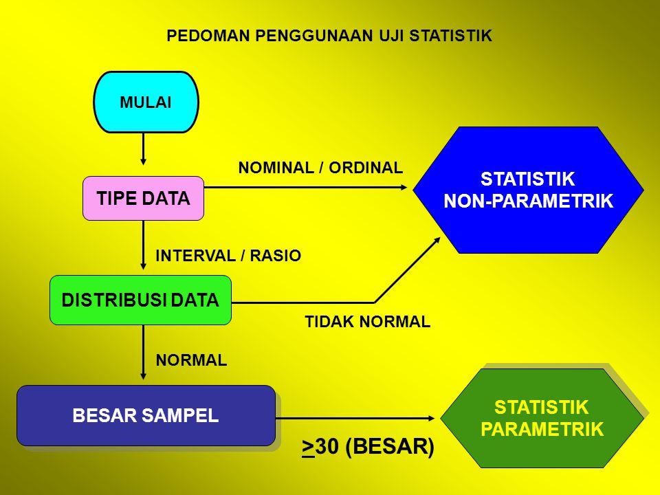 PEDOMAN PENGGUNAAN UJI STATISTIK MULAI TIPE DATA DISTRIBUSI DATA BESAR SAMPEL STATISTIK NON-PARAMETRIK STATISTIK PARAMETRIK STATISTIK PARAMETRIK NOMINAL / ORDINAL INTERVAL / RASIO TIDAK NORMAL NORMAL >30 (BESAR)