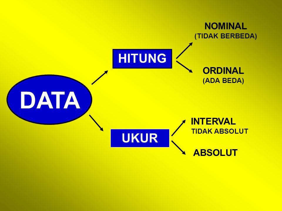 HITUNG NOMINAL (TIDAK BERBEDA) ORDINAL (ADA BEDA) UKUR INTERVAL TIDAK ABSOLUT ABSOLUT