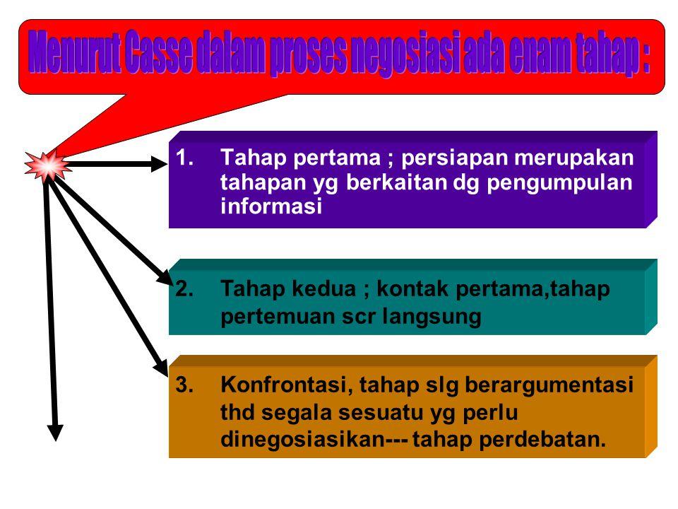 1.Tahap pertama ; persiapan merupakan tahapan yg berkaitan dg pengumpulan informasi 2.Tahap kedua ; kontak pertama,tahap pertemuan scr langsung 3.Konfrontasi, tahap slg berargumentasi thd segala sesuatu yg perlu dinegosiasikan--- tahap perdebatan.