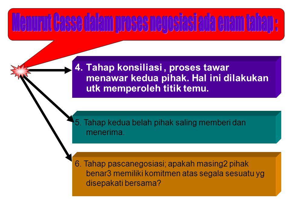 4. Tahap konsiliasi, proses tawar menawar kedua pihak.