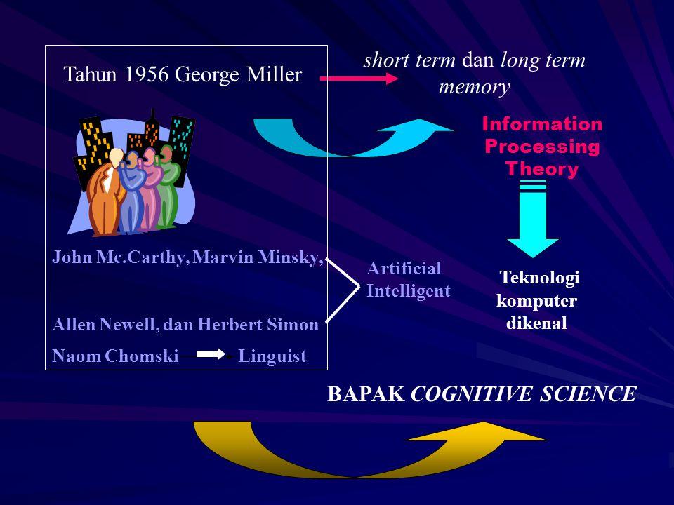 short term dan long term memory Tahun 1956 George Miller Information Processing Theory Teknologi komputer dikenal Naom Chomski Linguist BAPAK COGNITIV