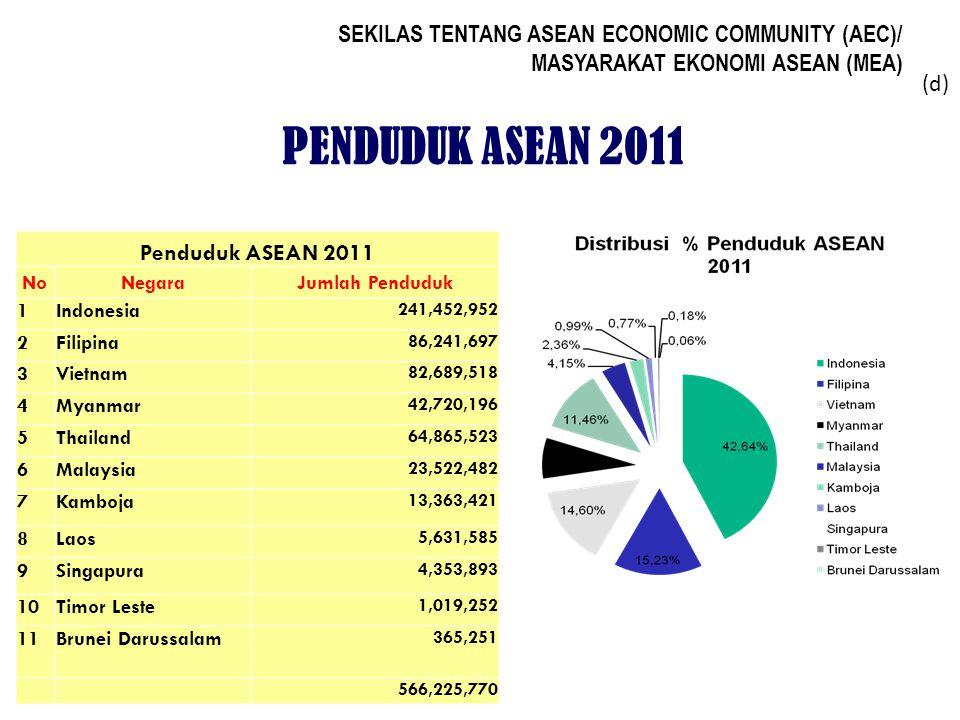 SEKILAS TENTANG ASEAN ECONOMIC COMMUNITY (AEC)/ MASYARAKAT EKONOMI ASEAN (MEA) PENDAPATAN PER KAPITA ASEAN 2011 NoNegaraDalam US $ 1Singapura57,238 2 Brunei Darussalam 47,200 3Malaysia14,603 4Thailand8,643 5Indonesia4,380 6Philippines3,725 7Vietnam3,725 8Laos2,435 9Kamboja2,086 10Burma1,900 Tingginya kesenjangan ekonomi antar negara ASEAN dapat diukur dari ketimpangan produk domestik bruto per kapita.