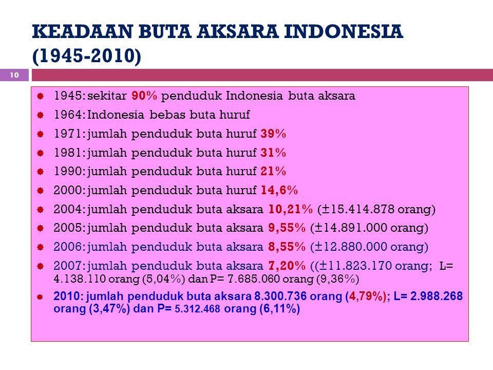 KEADAAN BUTA AKSARA INDONESIA (1945-2010) 10  1945: sekitar 90% penduduk Indonesia buta aksara  1964: Indonesia bebas buta huruf  1971: jumlah pend