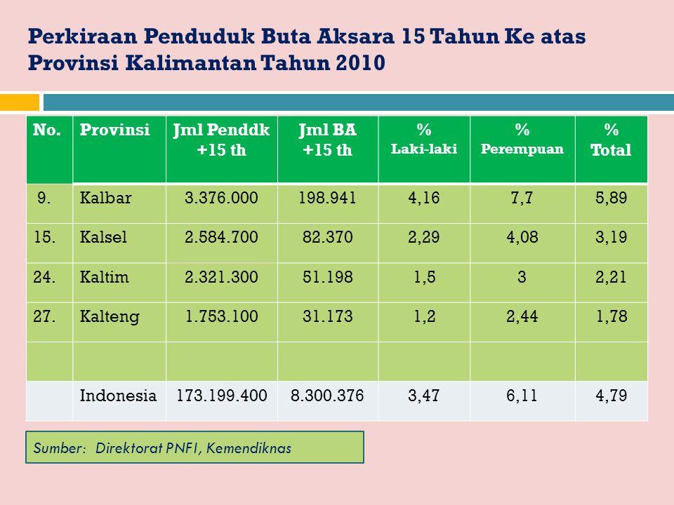 Perkiraan Penduduk Buta Aksara 15 Tahun Ke atas Provinsi Kalimantan Tahun 2010 No.ProvinsiJml Penddk +15 th Jml BA +15 th % Laki-laki % Perempuan % To
