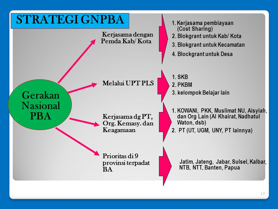 17 Kerjasama dengan Pemda Kab/ Kota Melalui UPT PLS 2. Blokgrant untuk Kab/ Kota 3. Blokgrant untuk Kecamatan 4. Blockgrant untuk Desa Prioritas di 9