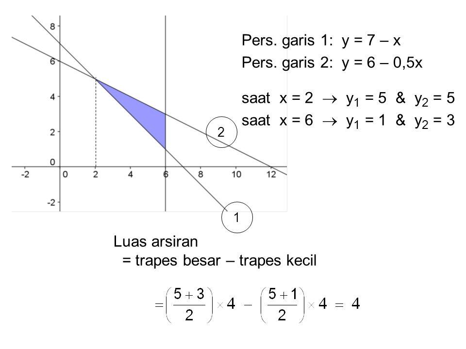 1 2 Pers. garis 1: y = 7 – x Pers. garis 2: y = 6 – 0,5x saat x = 2  y 1 = 5 & y 2 = 5 saat x = 6  y 1 = 1 & y 2 = 3