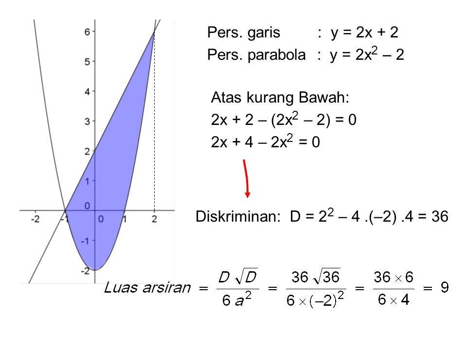 Diskriminan: D = 2 2 – 4.(–2).4 = 36 Pers. garis : y = 2x + 2 Pers. parabola : y = 2x 2 – 2 Atas kurang Bawah: 2x + 2 – (2x 2 – 2) = 0 2x + 4 – 2x 2 =
