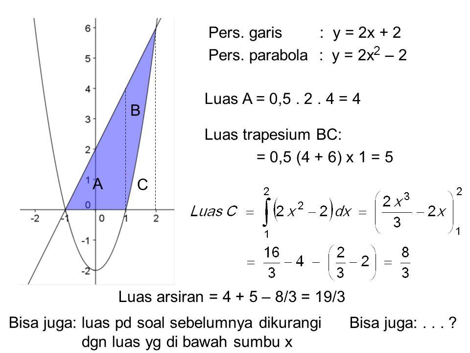 Luas arsiran = 4 + 5 – 8/3 = 19/3 Pers. garis : y = 2x + 2 Pers. parabola : y = 2x 2 – 2 Luas A = 0,5. 2. 4 = 4 A B C Luas trapesium BC: = 0,5 (4 + 6)