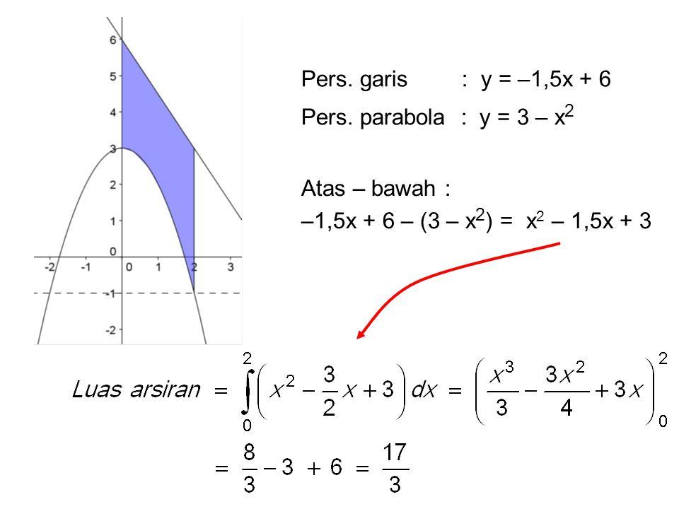 Pers. garis : y = –1,5x + 6 Pers. parabola : y = 3 – x 2 Atas – bawah : –1,5x + 6 – (3 – x 2 ) = x 2 – 1,5x + 3