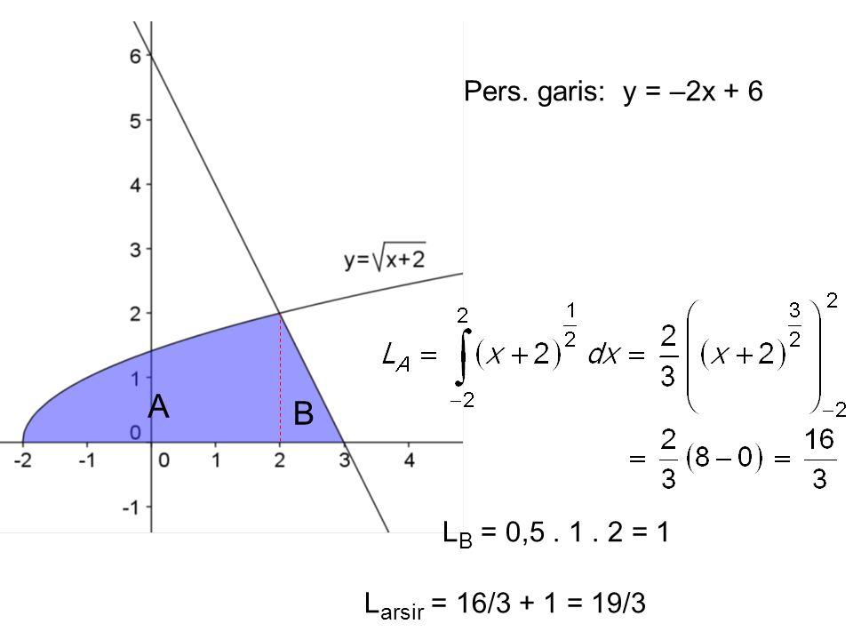Pers. garis: y = –2x + 6 L B = 0,5. 1. 2 = 1 A B L arsir = 16/3 + 1 = 19/3