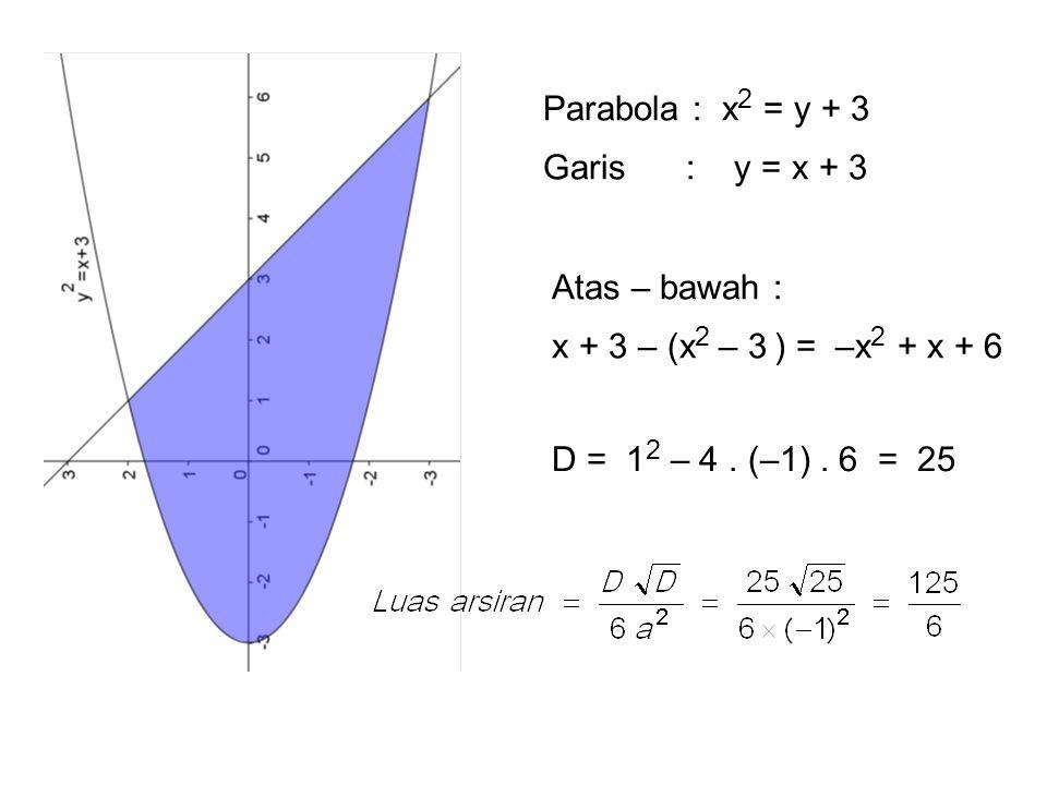 Parabola : x 2 = y + 3 Garis : y = x + 3 Atas – bawah : x + 3 – (x 2 – 3 ) = –x 2 + x + 6 D = 1 2 – 4. (–1). 6 = 25