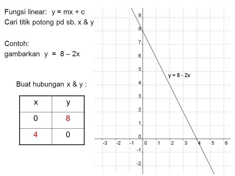Fungsi linear: y = mx + c Cari titik potong pd sb. x & y Contoh: gambarkan y = 8 – 2x Buat hubungan x & y : xy 08 40