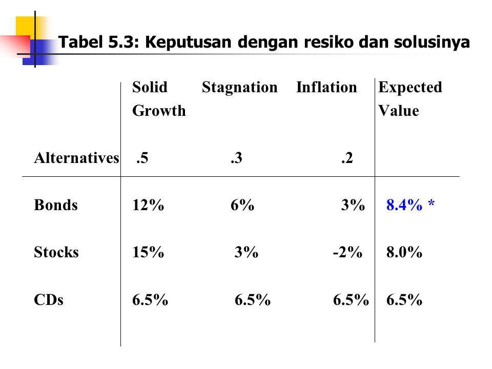 Tabel 5.3: Keputusan dengan resiko dan solusinya Solid Stagnation InflationExpected GrowthValue Alternatives.5.3.2 Bonds12%6% 3% 8.4% * Stocks15% 3% -