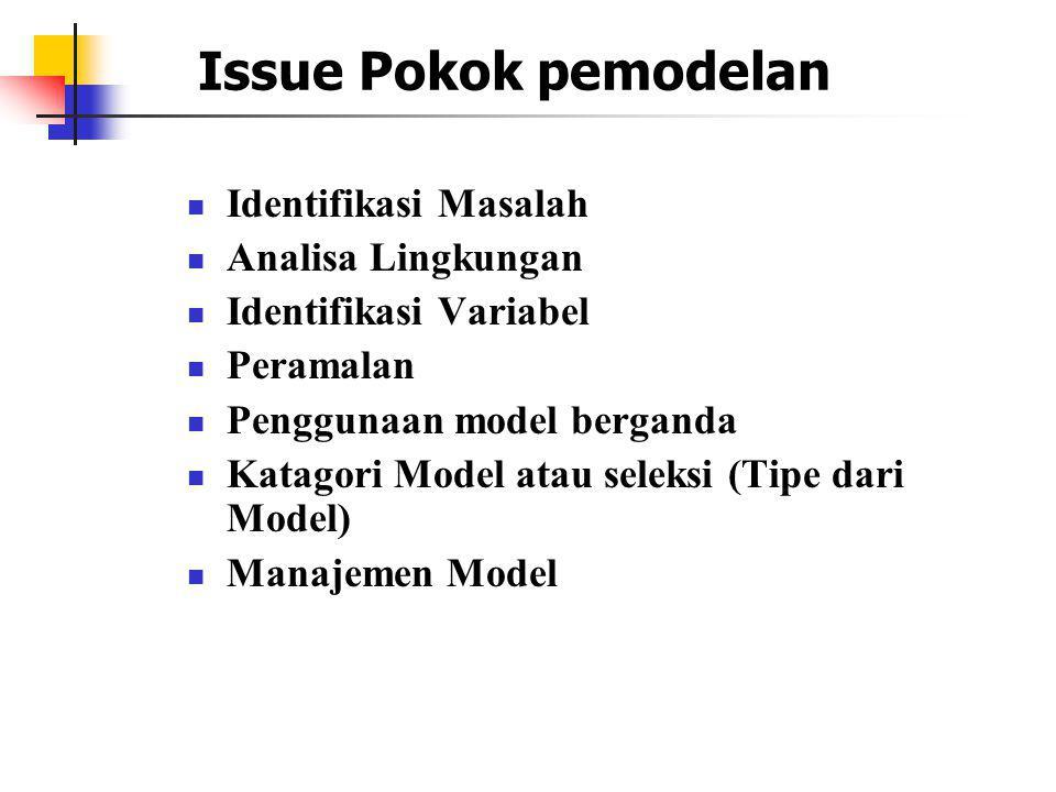 Issue Pokok pemodelan Identifikasi Masalah Analisa Lingkungan Identifikasi Variabel Peramalan Penggunaan model berganda Katagori Model atau seleksi (T