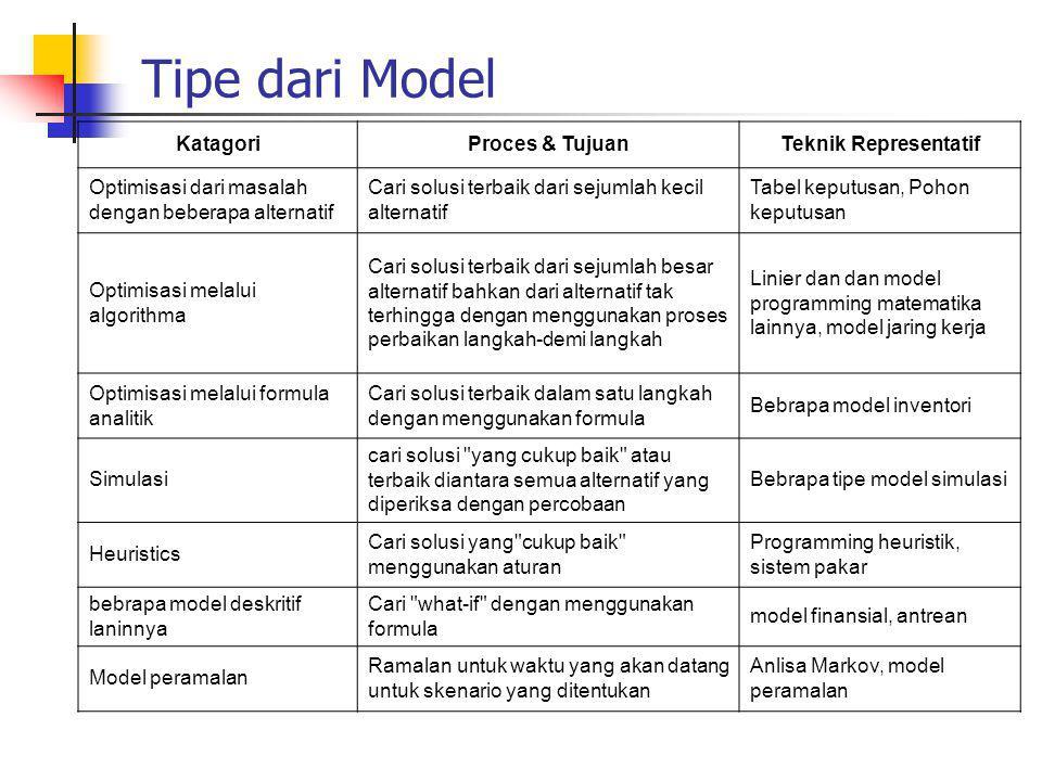 Tipe dari Model KatagoriProces & TujuanTeknik Representatif Optimisasi dari masalah dengan beberapa alternatif Cari solusi terbaik dari sejumlah kecil