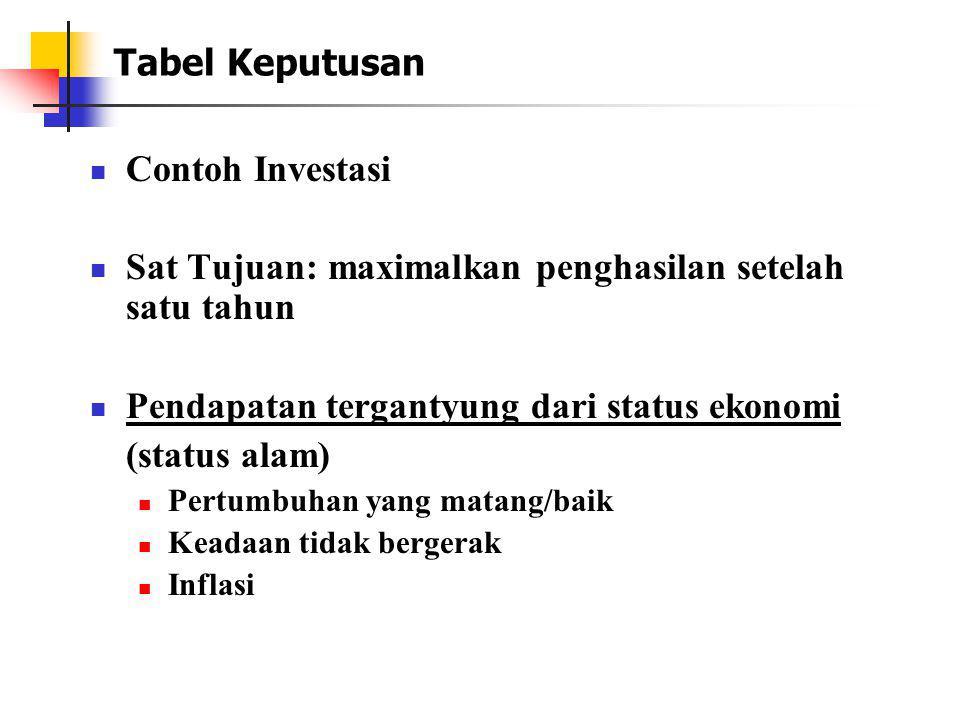 Tabel Keputusan Contoh Investasi Sat Tujuan: maximalkan penghasilan setelah satu tahun Pendapatan tergantyung dari status ekonomi (status alam) Pertum