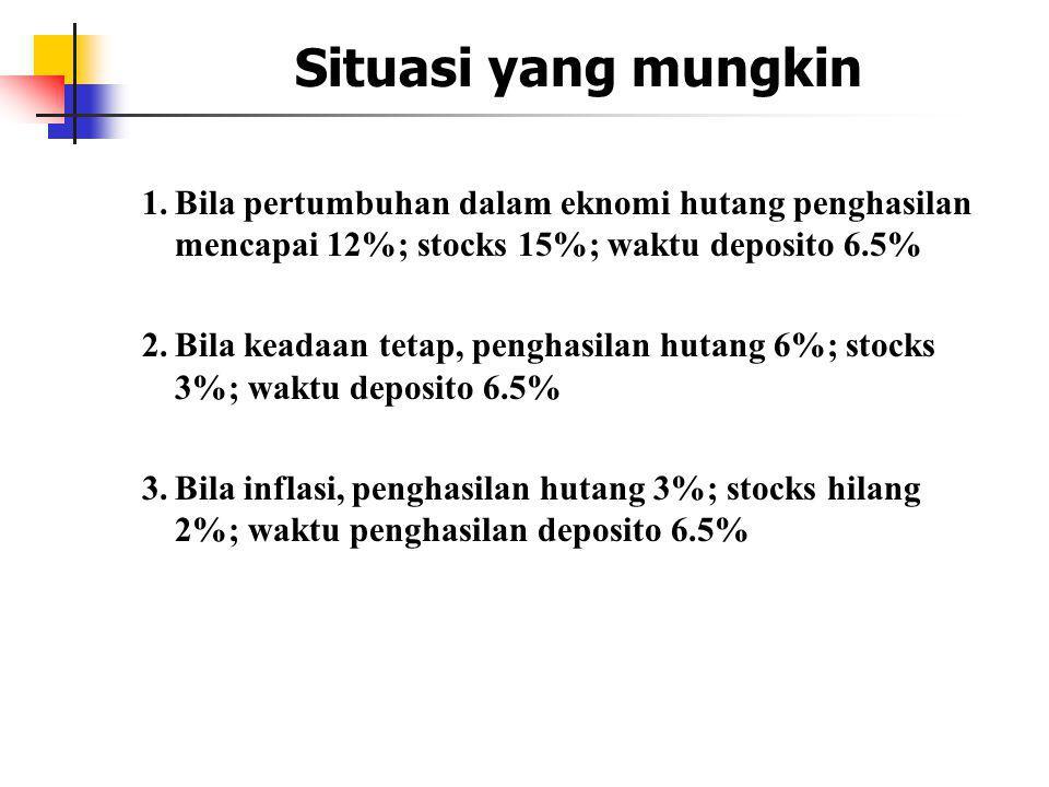 1.Bila pertumbuhan dalam eknomi hutang penghasilan mencapai 12%; stocks 15%; waktu deposito 6.5% 2.Bila keadaan tetap, penghasilan hutang 6%; stocks 3