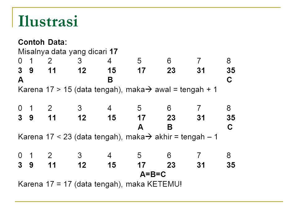 Ilustrasi Contoh Data: Misalnya data yang dicari 17 012345678 3911121517233135 ABC Karena 17 > 15 (data tengah), maka  awal = tengah + 1 012345678 39