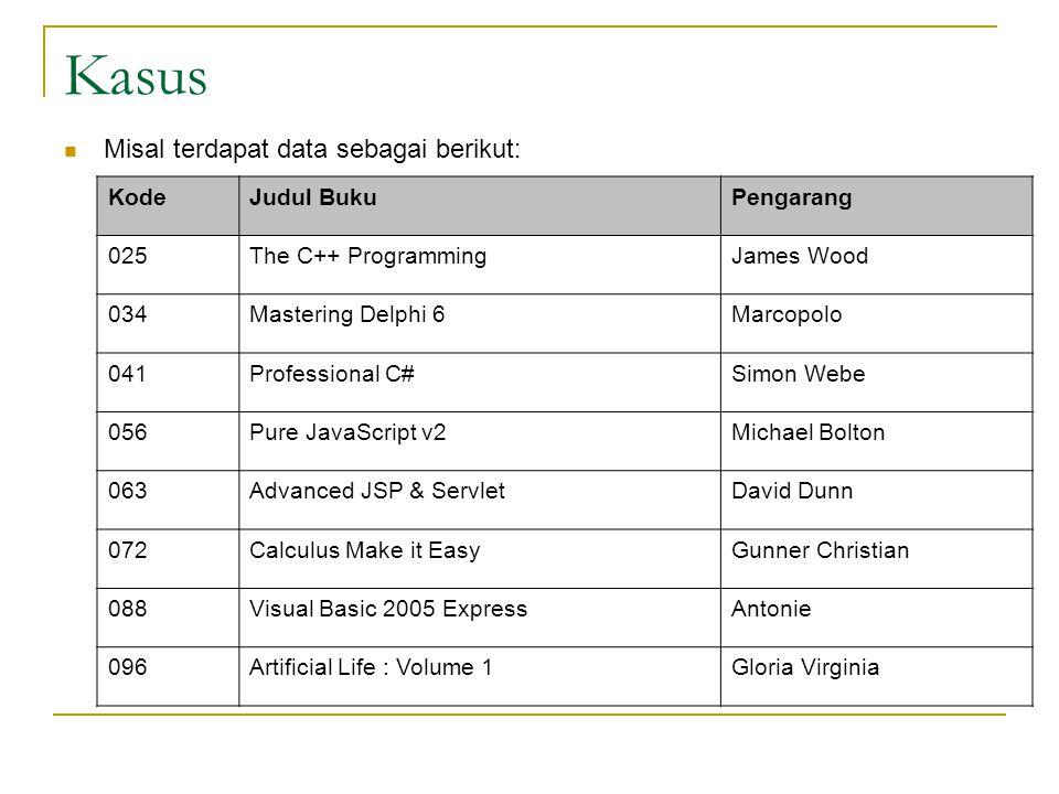 Kasus Misal terdapat data sebagai berikut : KodeJudul BukuPengarang 025The C++ ProgrammingJames Wood 034Mastering Delphi 6Marcopolo 041Professional C#