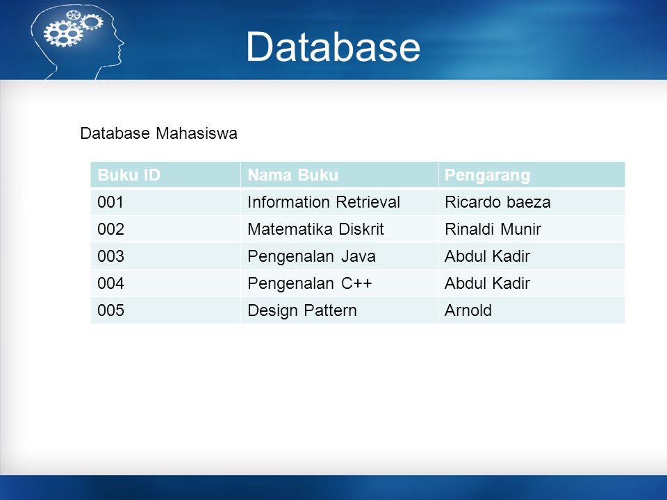 Database Database Mahasiswa Buku IDNama BukuPengarang 001Information RetrievalRicardo baeza 002Matematika DiskritRinaldi Munir 003Pengenalan JavaAbdul