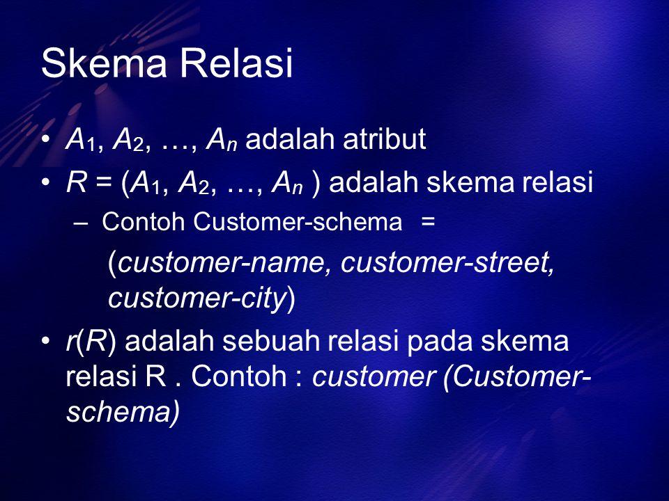Skema Relasi A 1, A 2, …, A n adalah atribut R = (A 1, A 2, …, A n ) adalah skema relasi – Contoh Customer-schema = (customer-name, customer-street, c