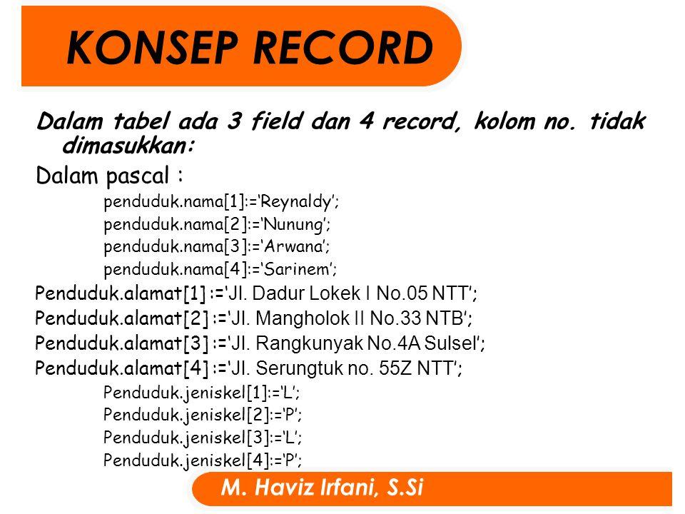 M. Haviz Irfani, S.Si Dalam tabel ada 3 field dan 4 record, kolom no.