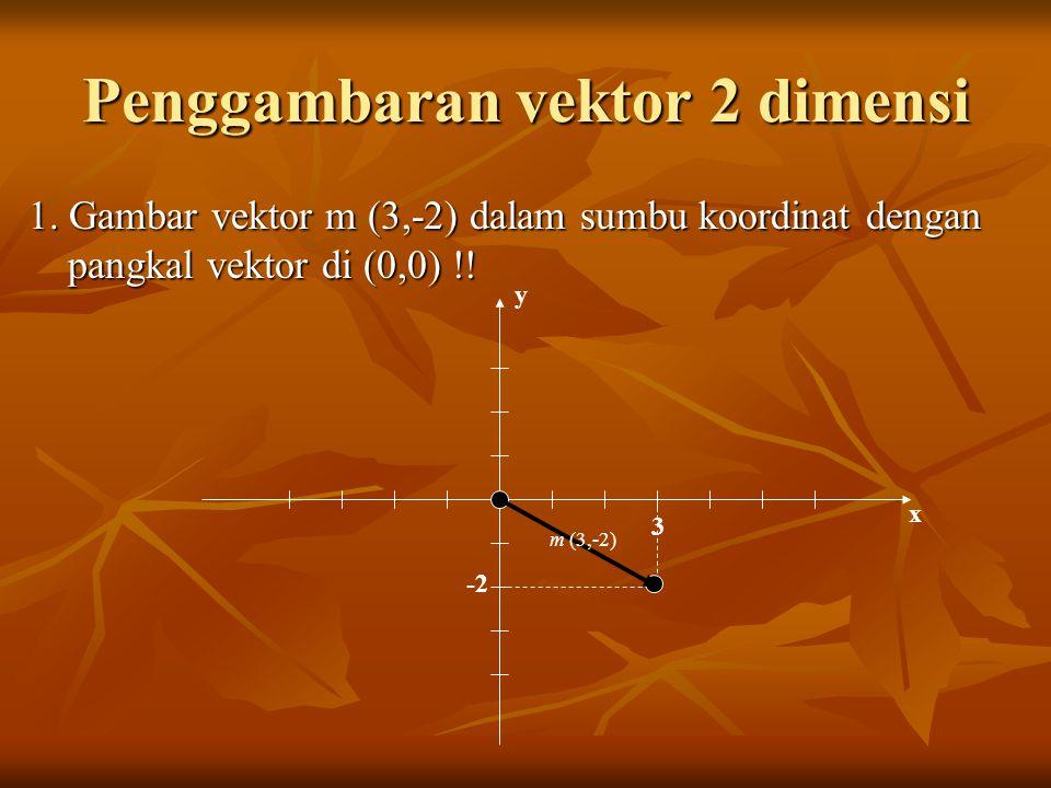 Penggambaran vektor 2 dimensi 1. Gambar vektor m (3,-2) dalam sumbu koordinat dengan pangkal vektor di (0,0) !! y x 3 -2 m (3,-2)