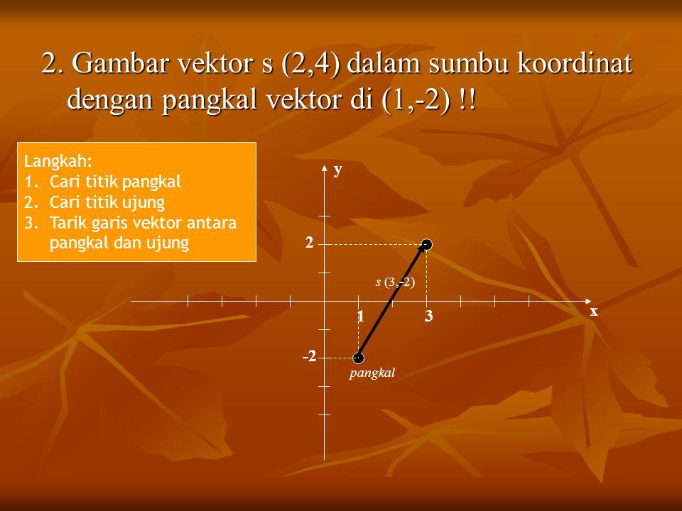 2. Gambar vektor s (2,4) dalam sumbu koordinat dengan pangkal vektor di (1,-2) !! y x 1 -2 s (3,-2) 2 3 pangkal Langkah: 1.Cari titik pangkal 2.Cari t