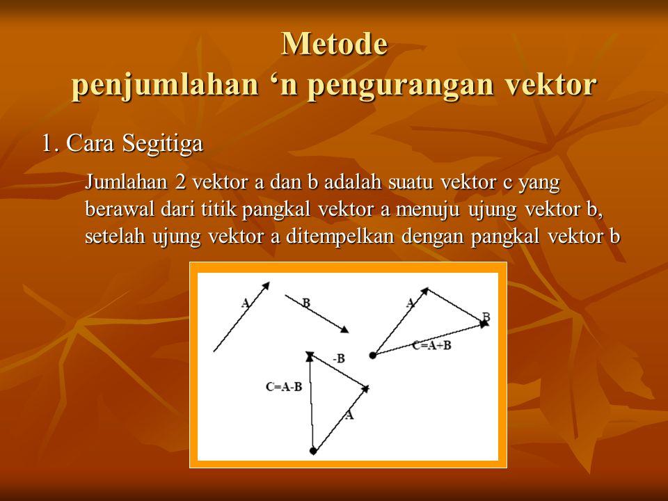 Metode penjumlahan 'n pengurangan vektor 1. Cara Segitiga Jumlahan 2 vektor a dan b adalah suatu vektor c yang berawal dari titik pangkal vektor a men