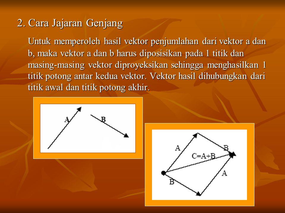 2. Cara Jajaran Genjang Untuk memperoleh hasil vektor penjumlahan dari vektor a dan b, maka vektor a dan b harus diposisikan pada 1 titik dan masing-m